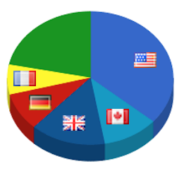 browser stats - different countries